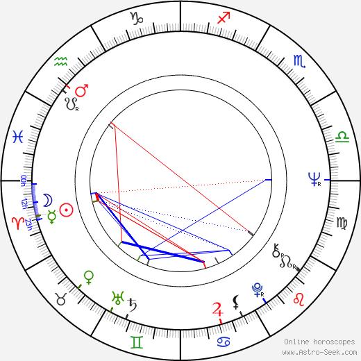Jarmila Orlová astro natal birth chart, Jarmila Orlová horoscope, astrology
