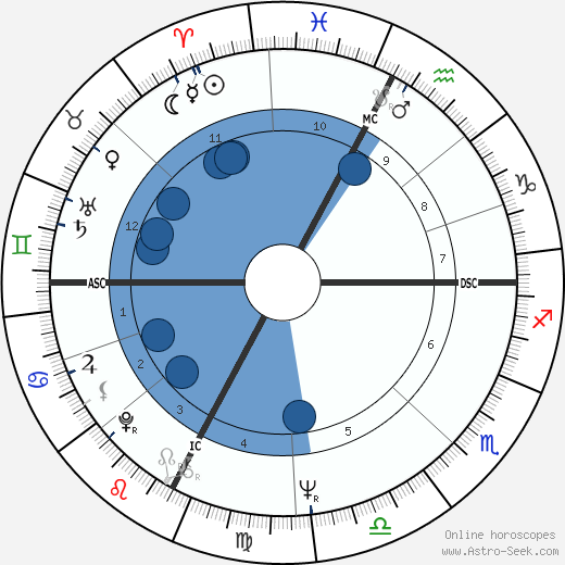 Jean-Louis Tauran wikipedia, horoscope, astrology, instagram
