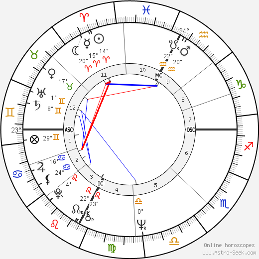 Jean-Louis Tauran birth chart, biography, wikipedia 2019, 2020