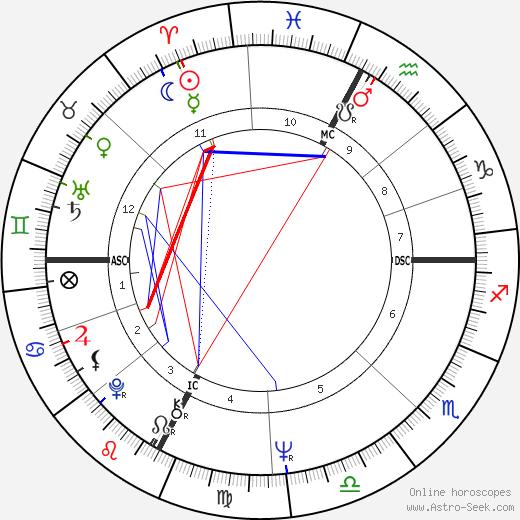 Jean-Louis Tauran birth chart, Jean-Louis Tauran astro natal horoscope, astrology