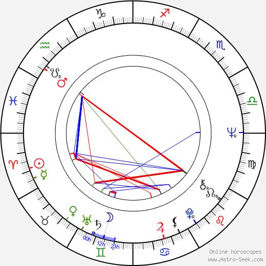 João Correa день рождения гороскоп, João Correa Натальная карта онлайн