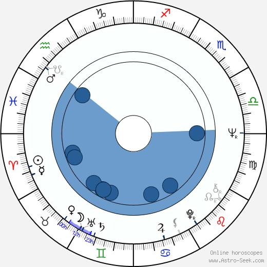 John Goldstone wikipedia, horoscope, astrology, instagram