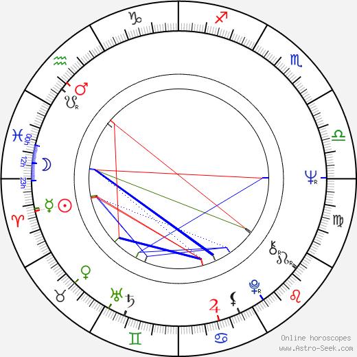 Джонатан Линн Jonathan Lynn день рождения гороскоп, Jonathan Lynn Натальная карта онлайн