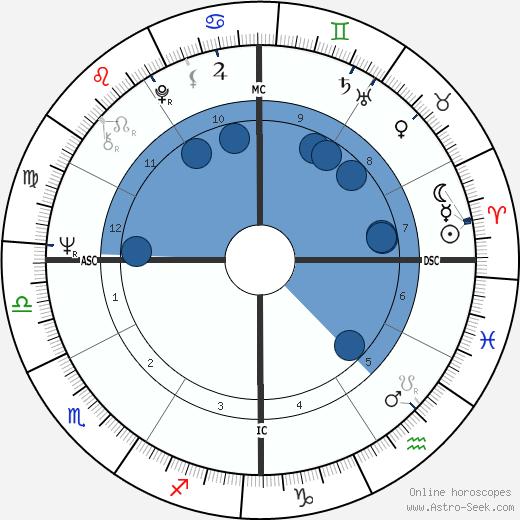 Judias Welty wikipedia, horoscope, astrology, instagram