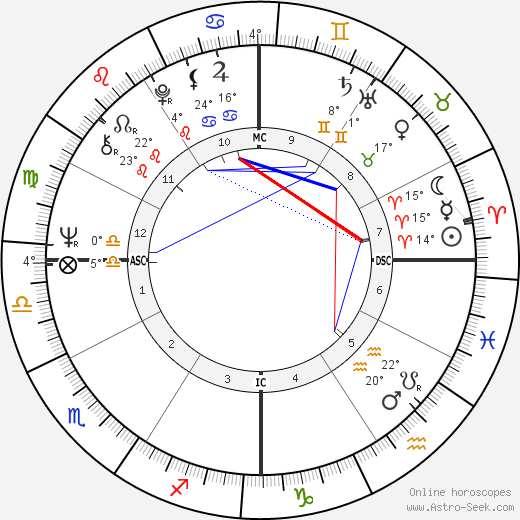 Judias Welty birth chart, biography, wikipedia 2020, 2021