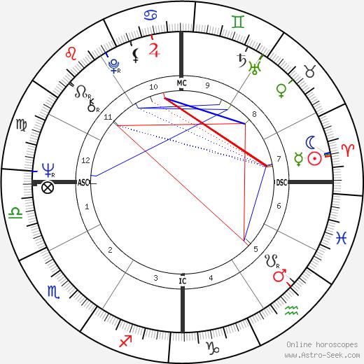 Judias Welty birth chart, Judias Welty astro natal horoscope, astrology