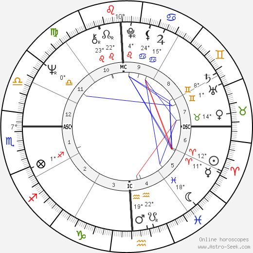 Larry Coryell tema natale, biography, Biografia da Wikipedia 2020, 2021