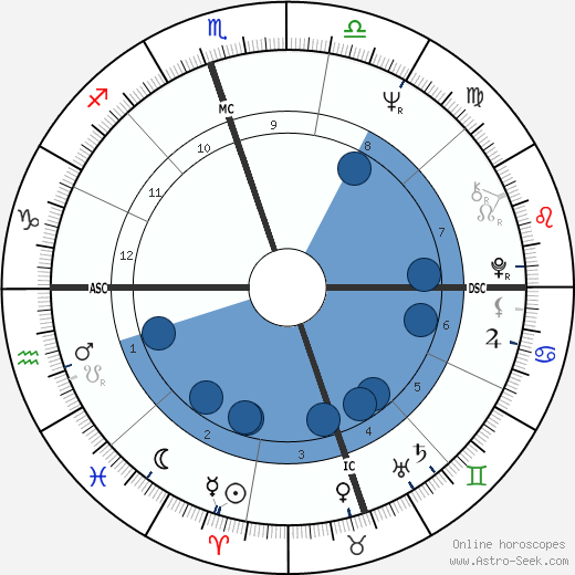 Lauren Rinder wikipedia, horoscope, astrology, instagram