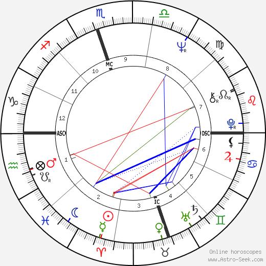 Lauren Rinder tema natale, oroscopo, Lauren Rinder oroscopi gratuiti, astrologia