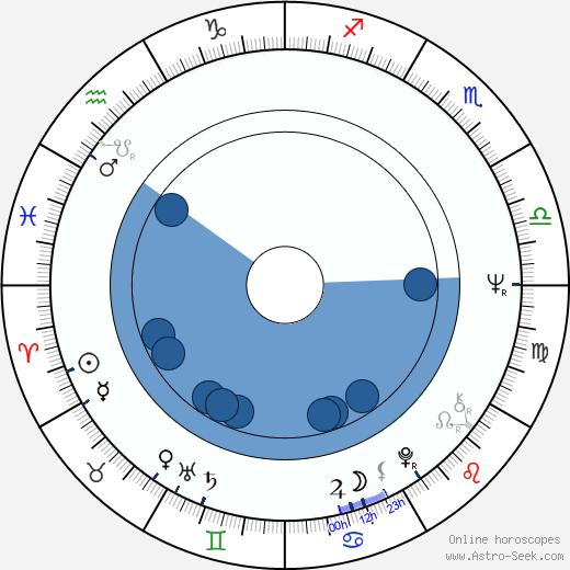 Luis Yañez -Barnuevo García wikipedia, horoscope, astrology, instagram