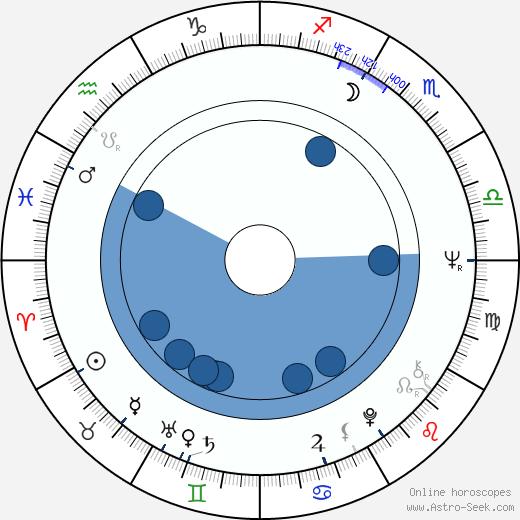 Madison Mason wikipedia, horoscope, astrology, instagram