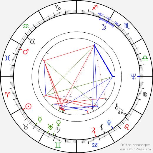 Madison Mason birth chart, Madison Mason astro natal horoscope, astrology