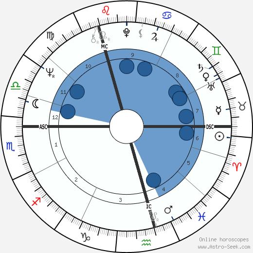 Margo MacDonald wikipedia, horoscope, astrology, instagram