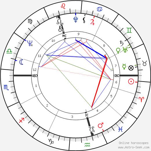 Margo MacDonald tema natale, oroscopo, Margo MacDonald oroscopi gratuiti, astrologia