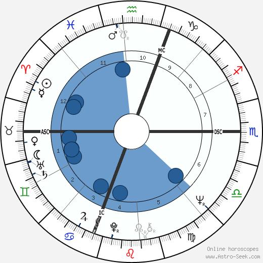 Michael Bennett wikipedia, horoscope, astrology, instagram