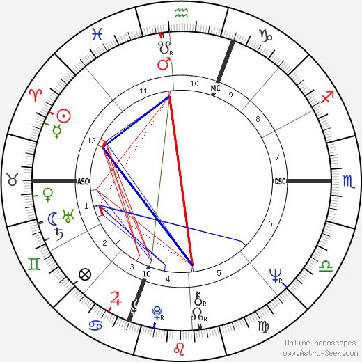 Michael Bennett день рождения гороскоп, Michael Bennett Натальная карта онлайн