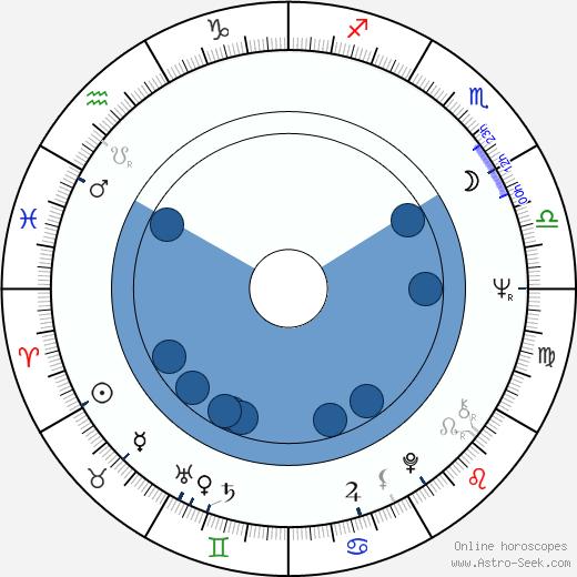 Milan Černohouz wikipedia, horoscope, astrology, instagram