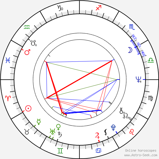 Milan Černohouz birth chart, Milan Černohouz astro natal horoscope, astrology