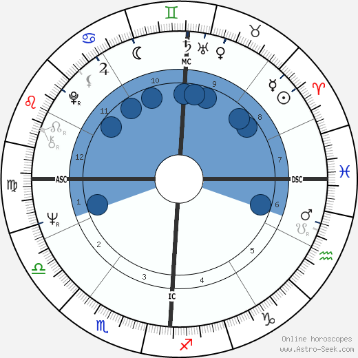 Pete Penseyres wikipedia, horoscope, astrology, instagram