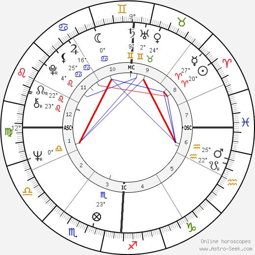 Pete Penseyres birth chart, biography, wikipedia 2020, 2021
