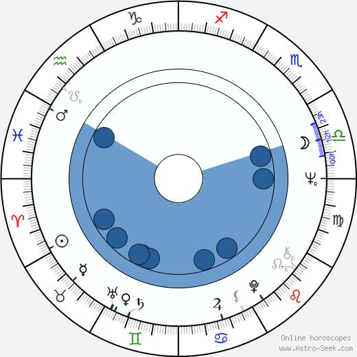 Pierre Semmler wikipedia, horoscope, astrology, instagram