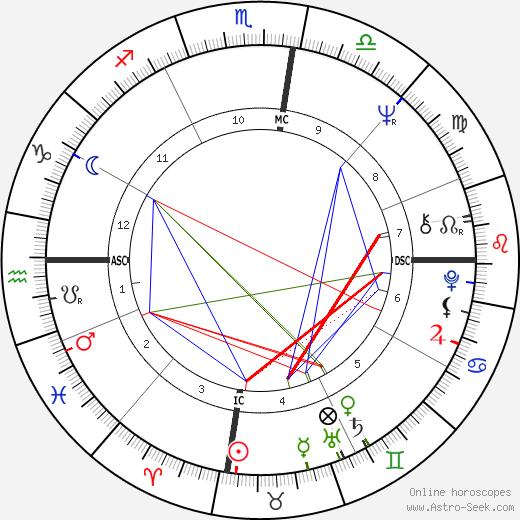 Prue Acton astro natal birth chart, Prue Acton horoscope, astrology