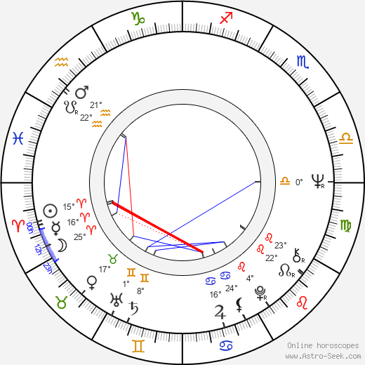 Robin Ficker birth chart, biography, wikipedia 2018, 2019