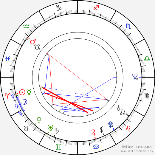 Robin Ficker astro natal birth chart, Robin Ficker horoscope, astrology
