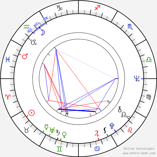 Ryszard Bugajski день рождения гороскоп, Ryszard Bugajski Натальная карта онлайн