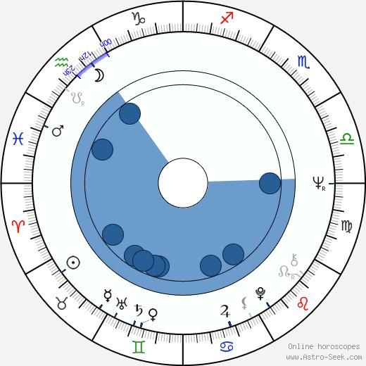 Séverin Blanchet wikipedia, horoscope, astrology, instagram