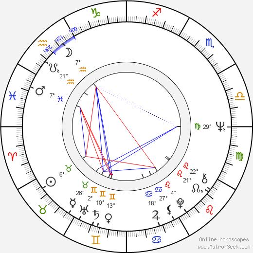 Séverin Blanchet birth chart, biography, wikipedia 2019, 2020