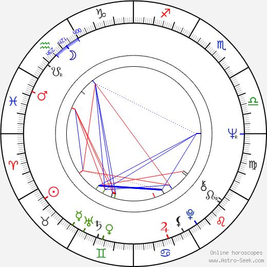 Séverin Blanchet astro natal birth chart, Séverin Blanchet horoscope, astrology