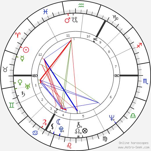 Tim Krabbé tema natale, oroscopo, Tim Krabbé oroscopi gratuiti, astrologia
