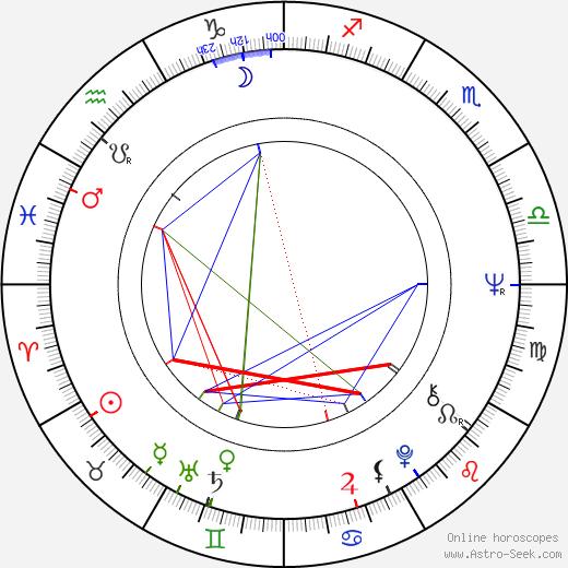 Tony Christie birth chart, Tony Christie astro natal horoscope, astrology
