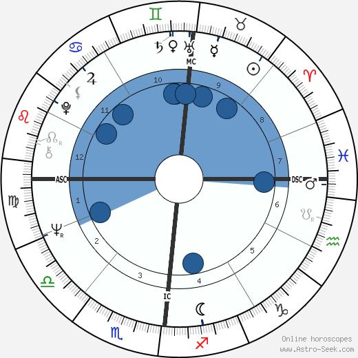 Tony Esposito wikipedia, horoscope, astrology, instagram