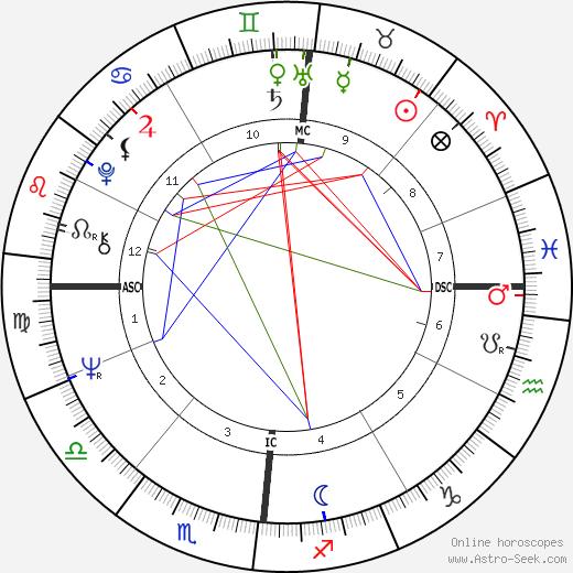 Tony Esposito tema natale, oroscopo, Tony Esposito oroscopi gratuiti, astrologia