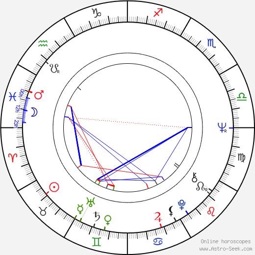 Viera Hladká день рождения гороскоп, Viera Hladká Натальная карта онлайн