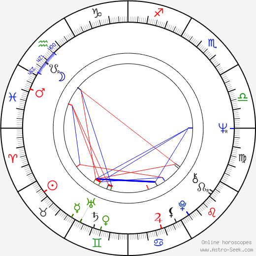 Vratislav Brabenec birth chart, Vratislav Brabenec astro natal horoscope, astrology