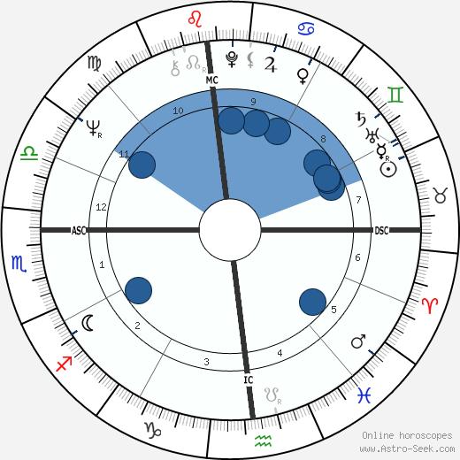 Al Bano wikipedia, horoscope, astrology, instagram