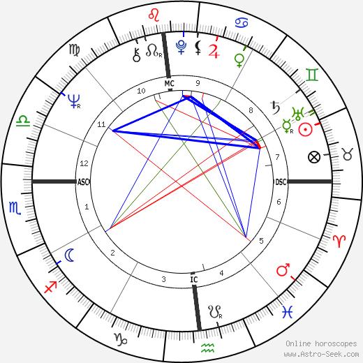 Al Bano tema natale, oroscopo, Al Bano oroscopi gratuiti, astrologia