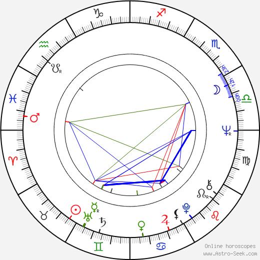 Aleksandr Lenkov astro natal birth chart, Aleksandr Lenkov horoscope, astrology