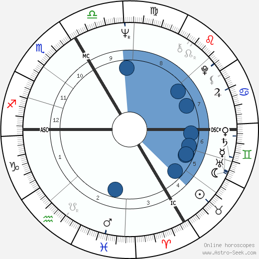 Andreas Baader horoscope, astrology, sign, zodiac, date of birth, instagram