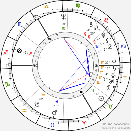 Andreas Baader birth chart, biography, wikipedia 2019, 2020