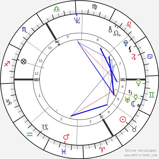 Андреас Баадер Andreas Baader день рождения гороскоп, Andreas Baader Натальная карта онлайн