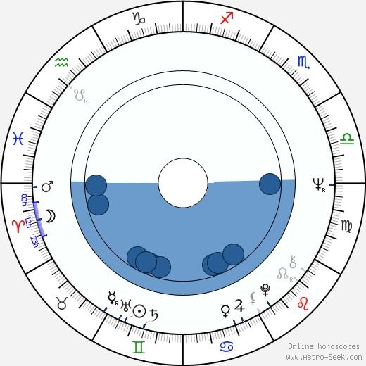 Anita Strindberg wikipedia, horoscope, astrology, instagram