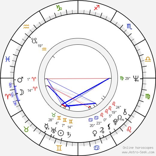 Anita Strindberg birth chart, biography, wikipedia 2017, 2018