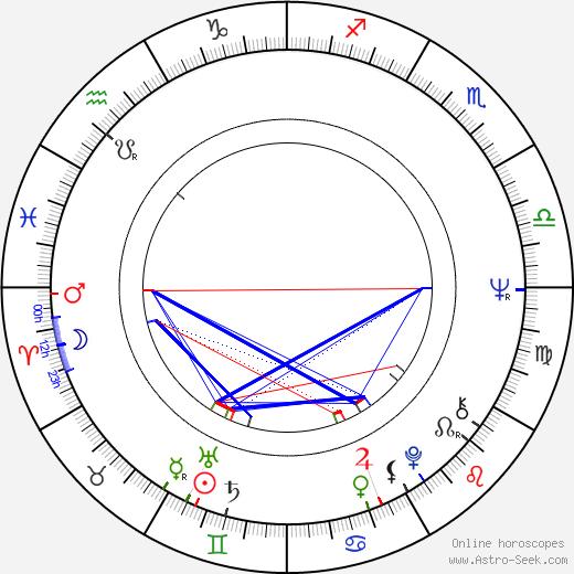 Anita Strindberg astro natal birth chart, Anita Strindberg horoscope, astrology