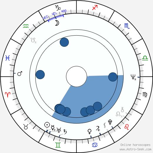 Béla Ternovszky wikipedia, horoscope, astrology, instagram