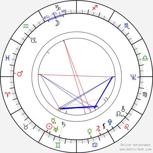 Béla Ternovszky день рождения гороскоп, Béla Ternovszky Натальная карта онлайн
