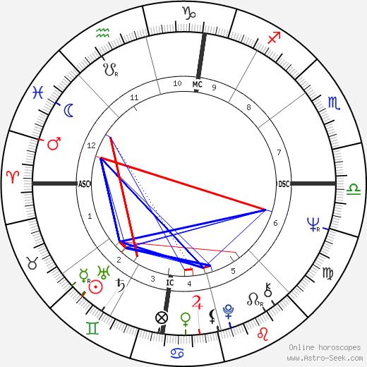 Bruce Weitz tema natale, oroscopo, Bruce Weitz oroscopi gratuiti, astrologia
